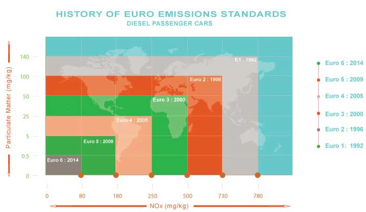 A history of leadership regarding emissions | Scania Group