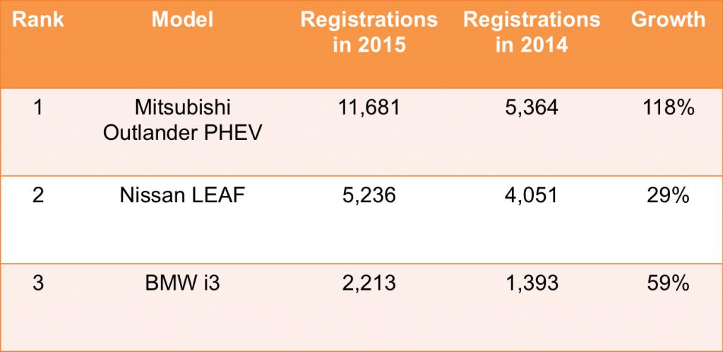 top 3 ultra low emission vehicles ulev