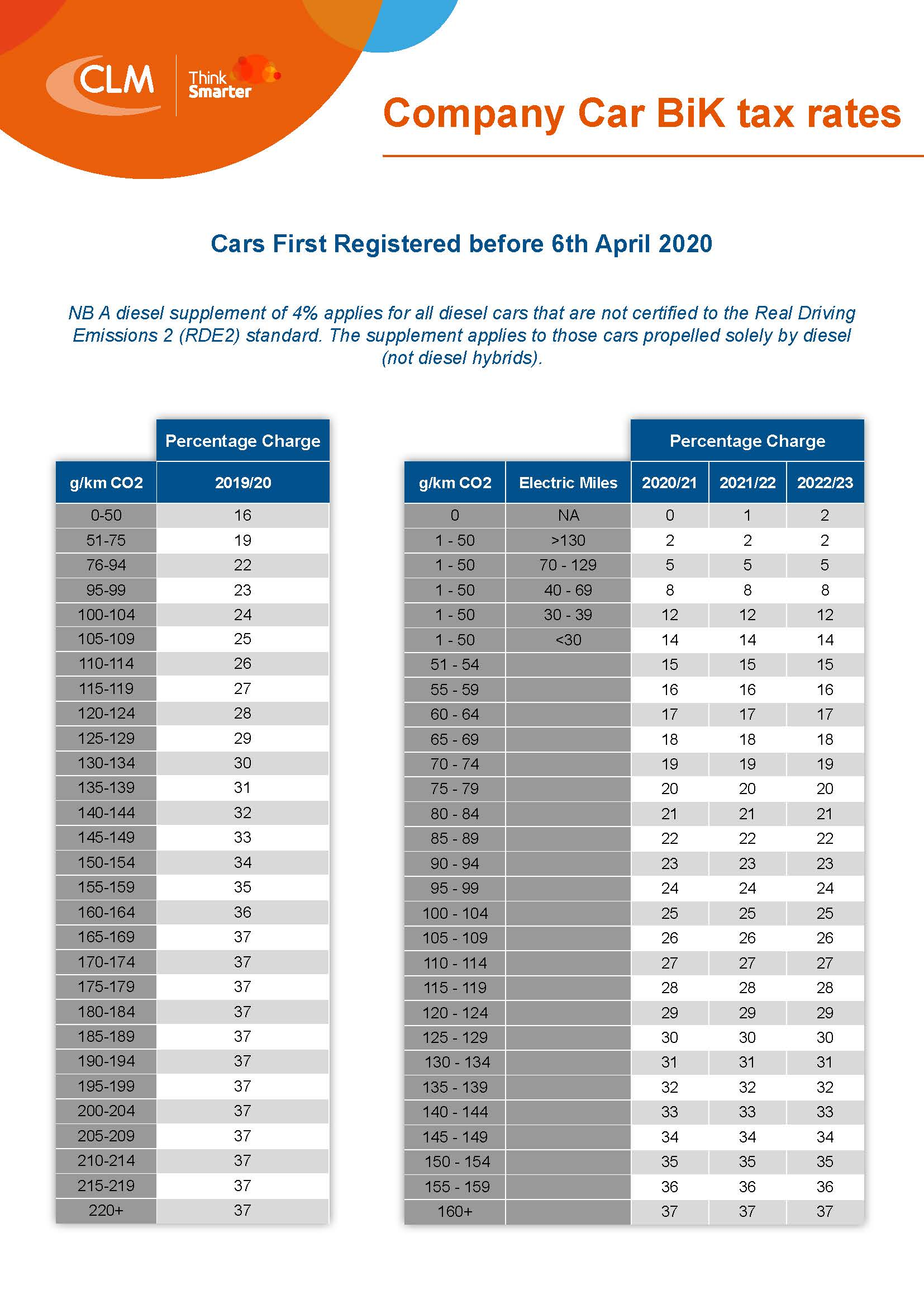 Company Car BiK Tax Tables_Page_1