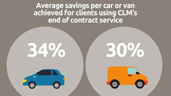 Average savings per car or van achieved for clients using CLM's end of contract service