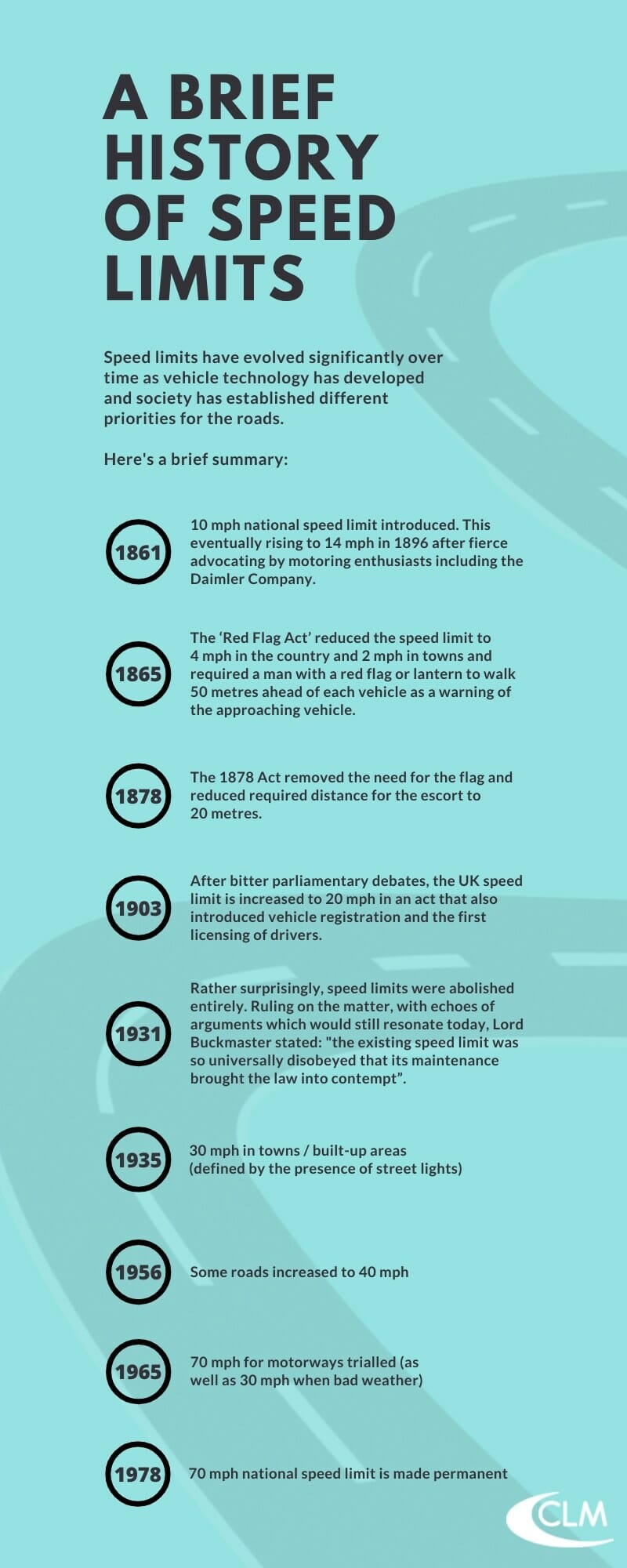 history of speed limits